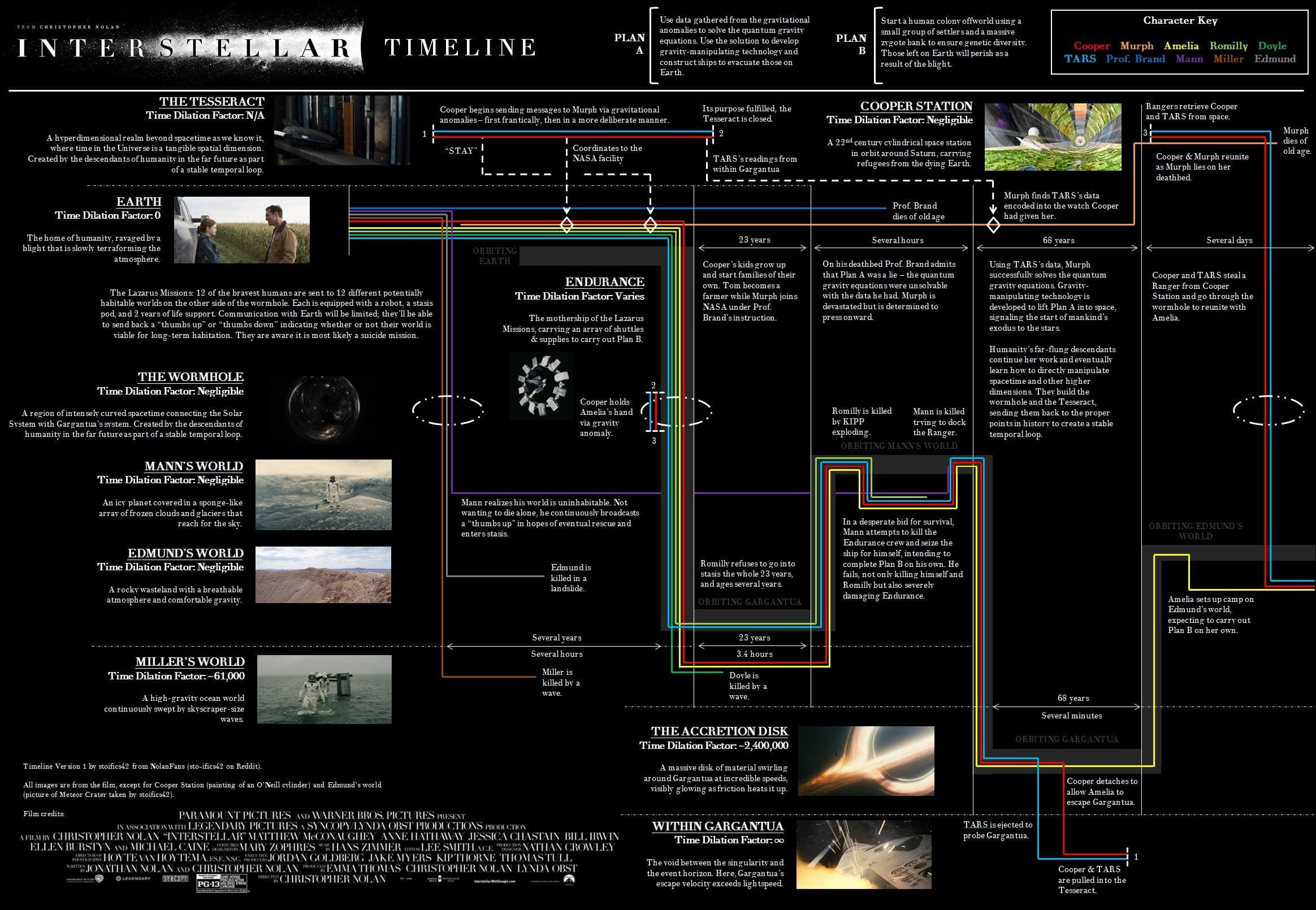 Interstellar explained in visual flow chart | FilmFad.com