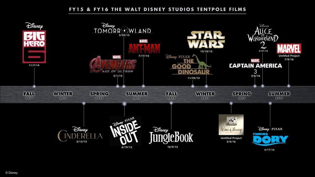 Disney's 2015 Movie Slate Excitement Gauge