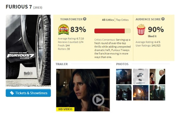 Furious 7 Rotten Tomatoes