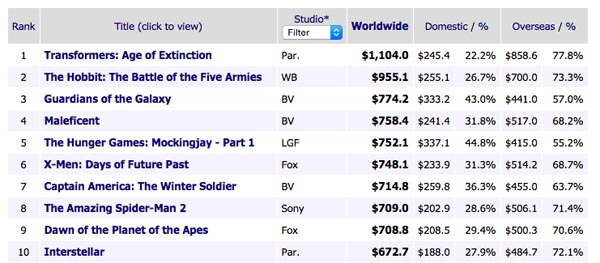 Box Office Worldwide 2014