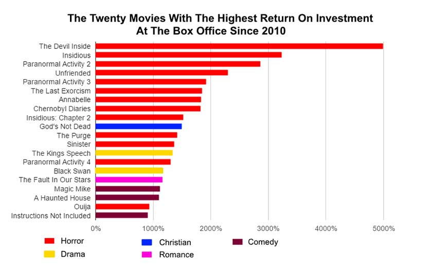 Worst-Films-Most-Profitable