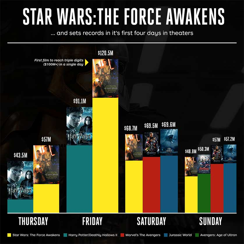 Star-Wars-The-Force-Awakens-Numbers-Weekend