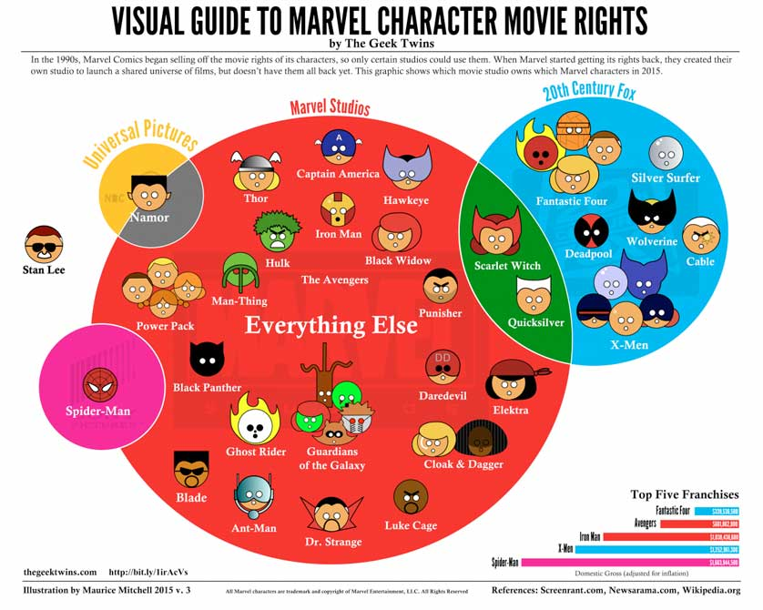 marvel-characters-visual-guide-2016