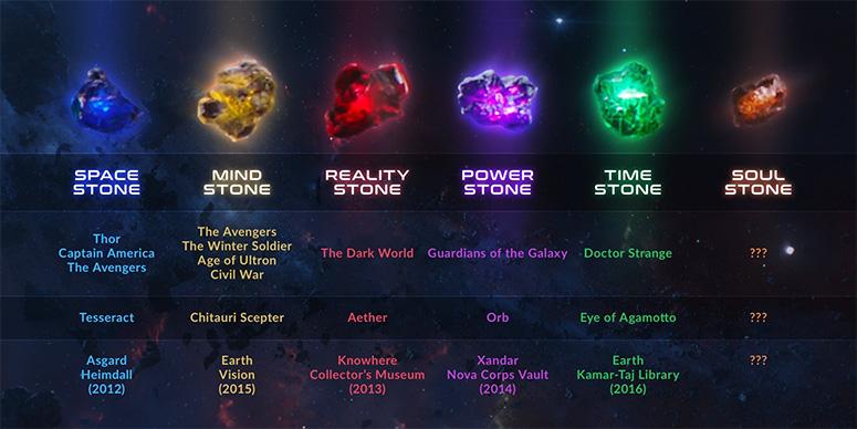 Infinity-Stones-MCU